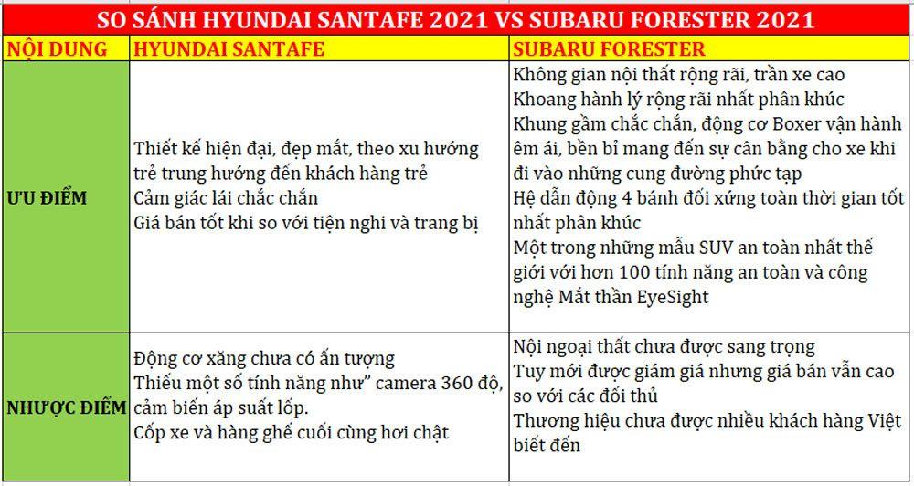SUBARU FORESTER VÀ HYUNDAI SANTAFE : CHỌN XE NÀO KHI MUA SUV 2021 ?