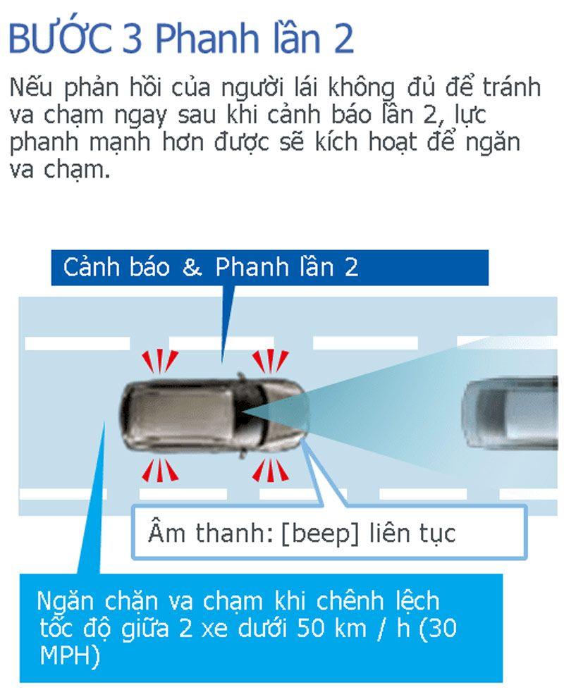 Subaru EyeSight : Các chức năng chính và nguyên lý hoạt động