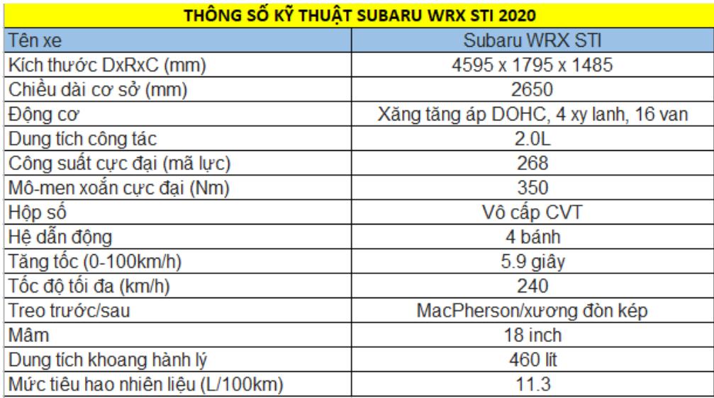Subaru WRX STI 2021: Cập nhập giá cả phiên bản mới nhất